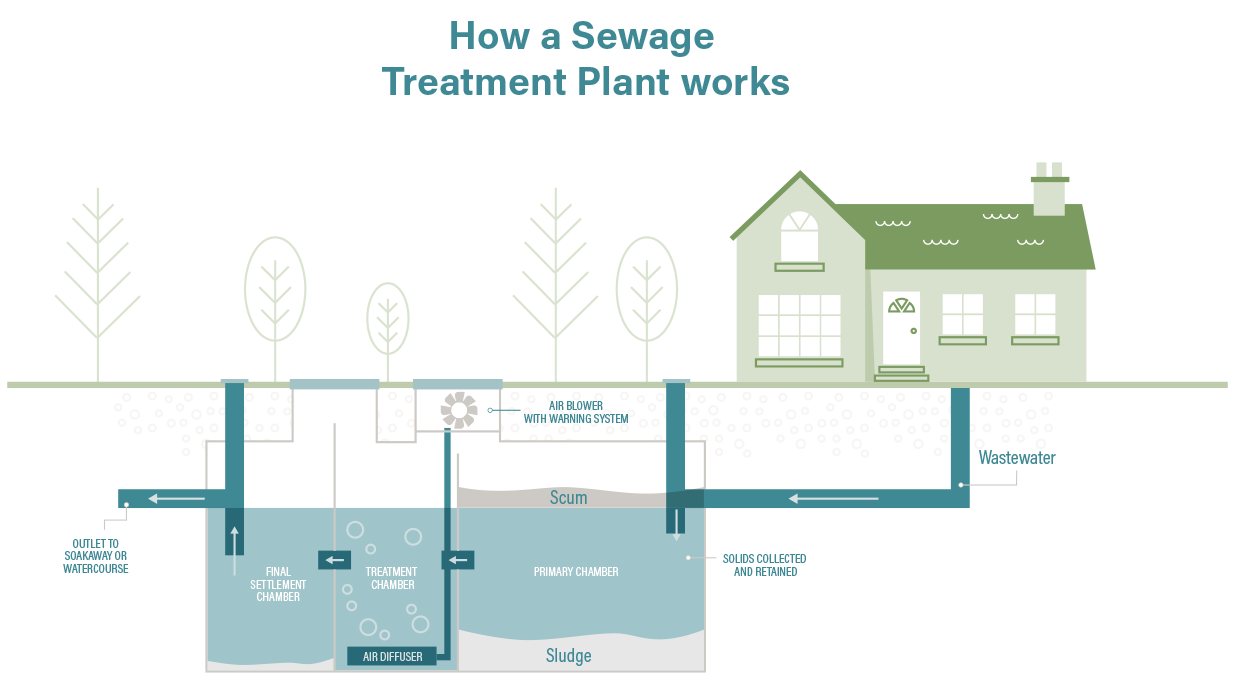 Differences of sewage treatment systems Tank and Topas 33