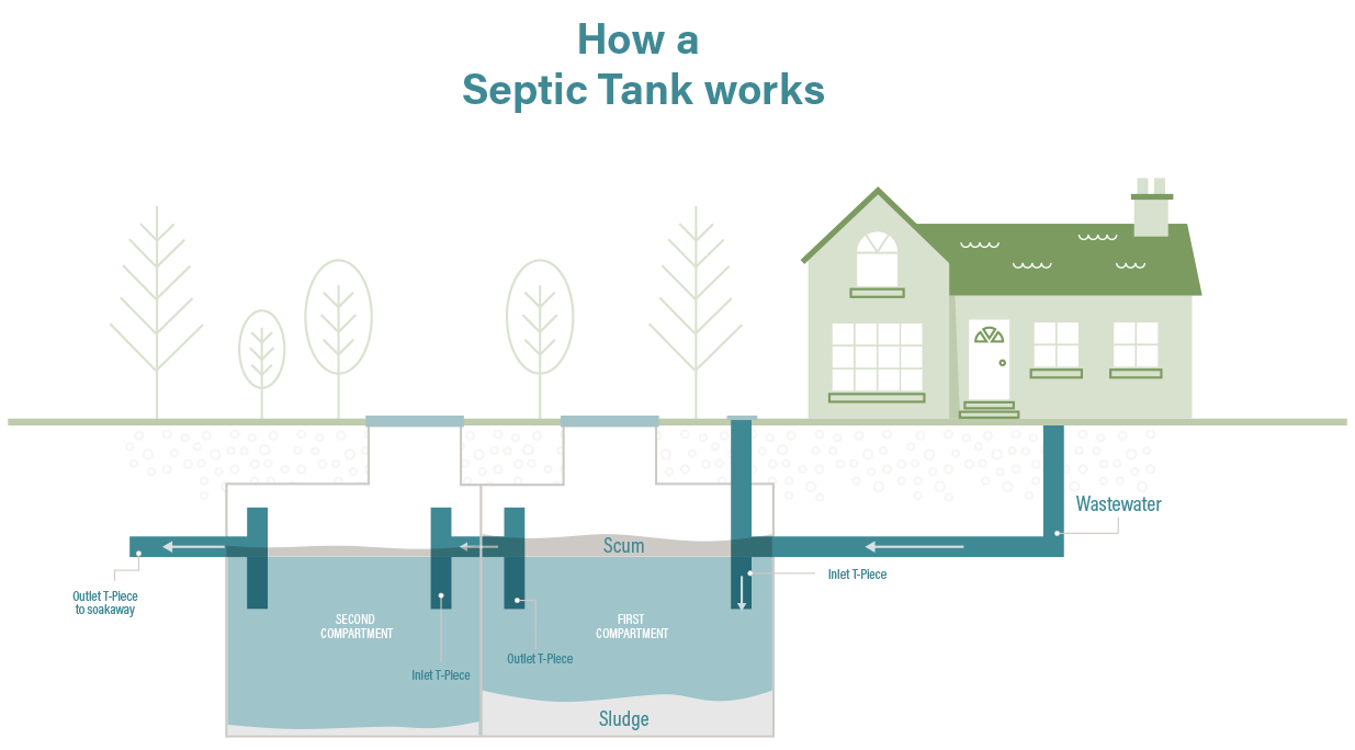 sewer pump station diagram septic tanks how do septic tanks work  sewage systems  septic tanks how do septic tanks work  sewage systems