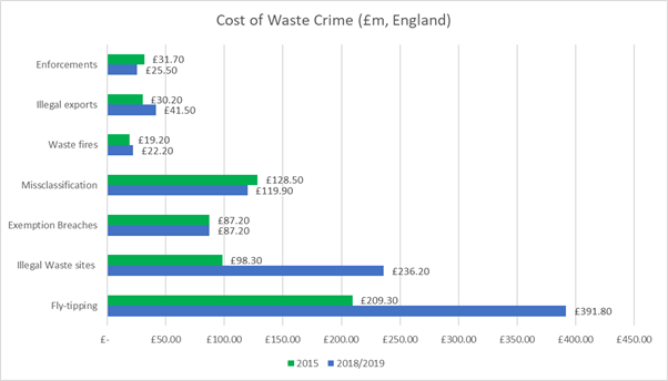 A table comparing the cost of waste crime in 2015, to 2018/2019